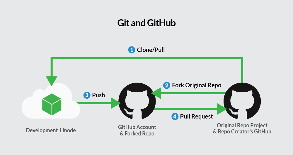 How to Git Part 2